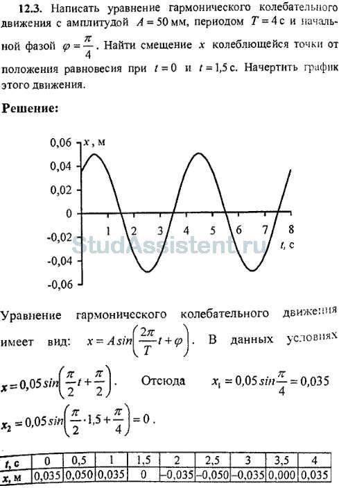 Решения задач на колебательные движения урок решения задач электродинамика 11 класс